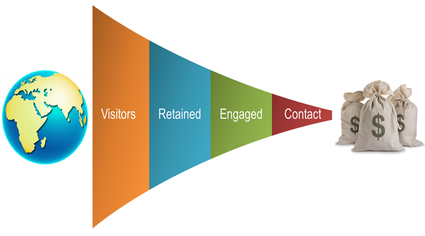 sales funnel from visitor to enquiry